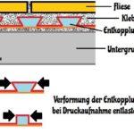 Entkopplungsmatte verlegen Holz Funktionsweise Schema
